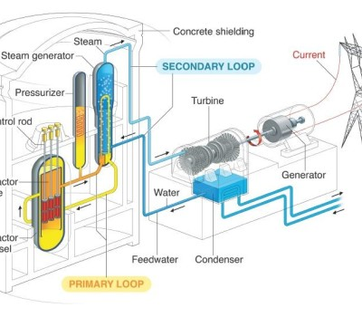 Secondary Loop Components